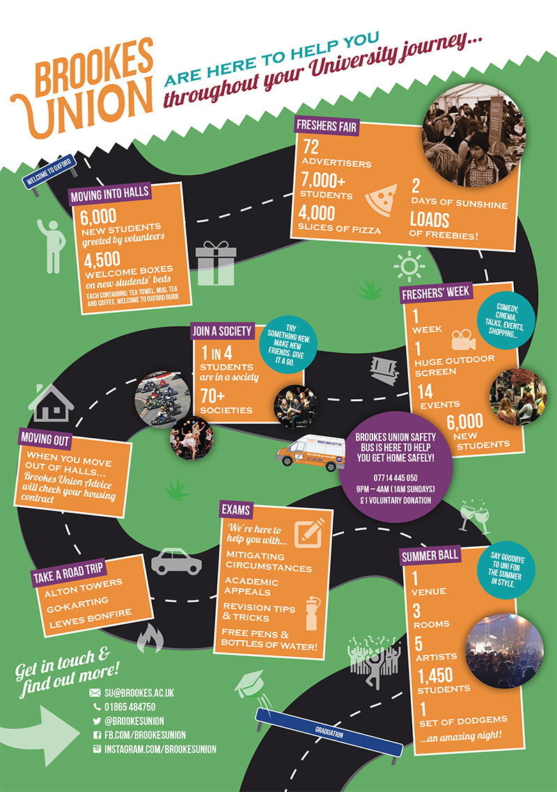 Brookes Union 'University journey' infographic